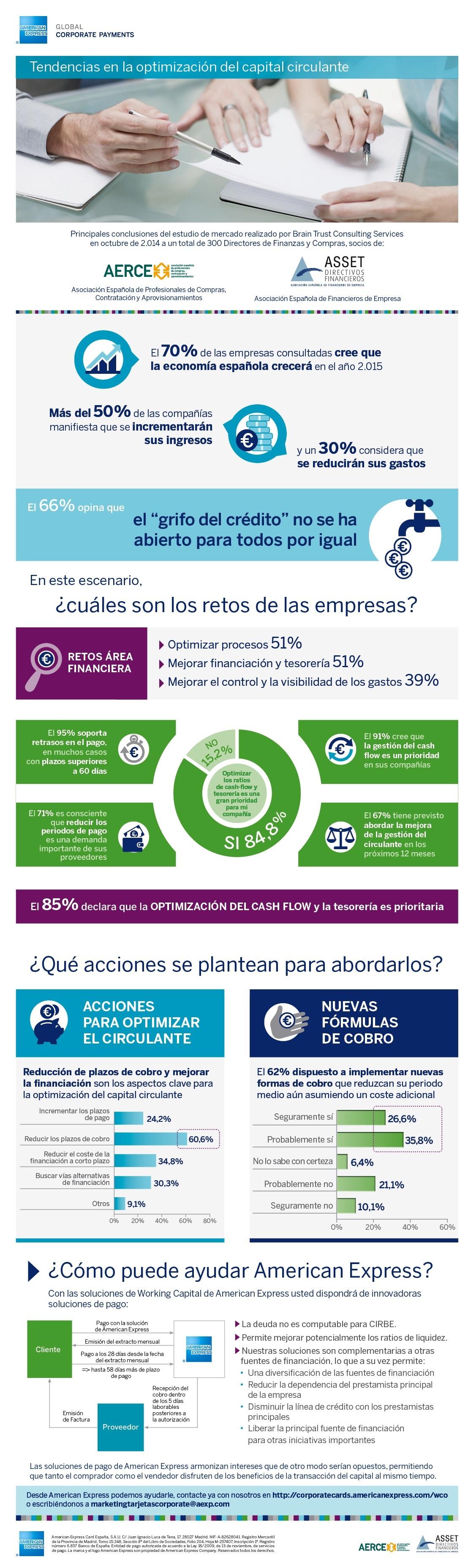 Informe WCO Infografía