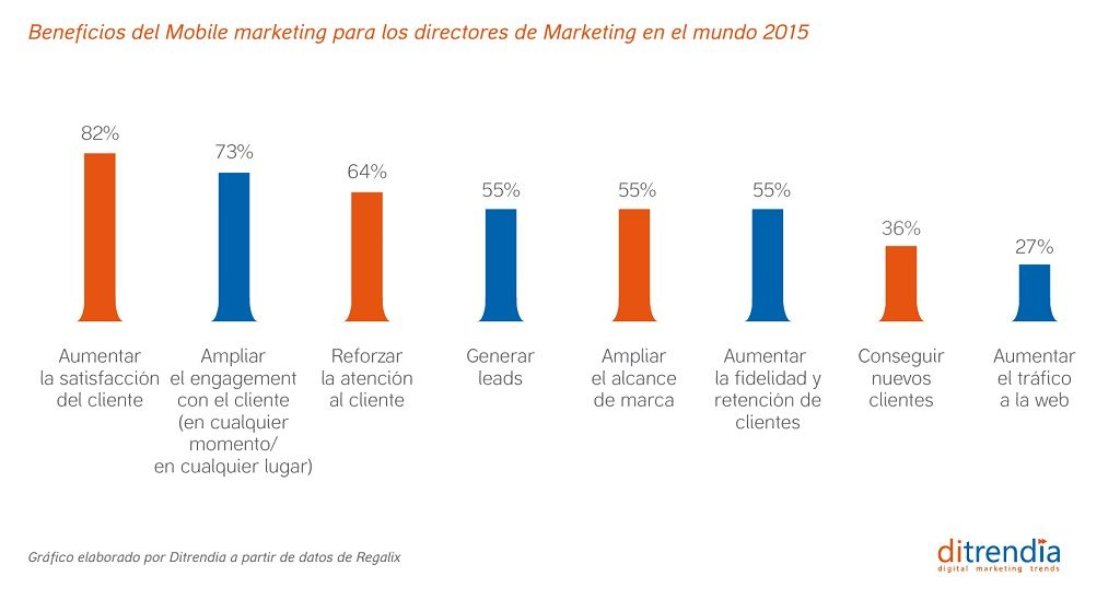 Beneficios del Mobile marketing para los directores de marketing