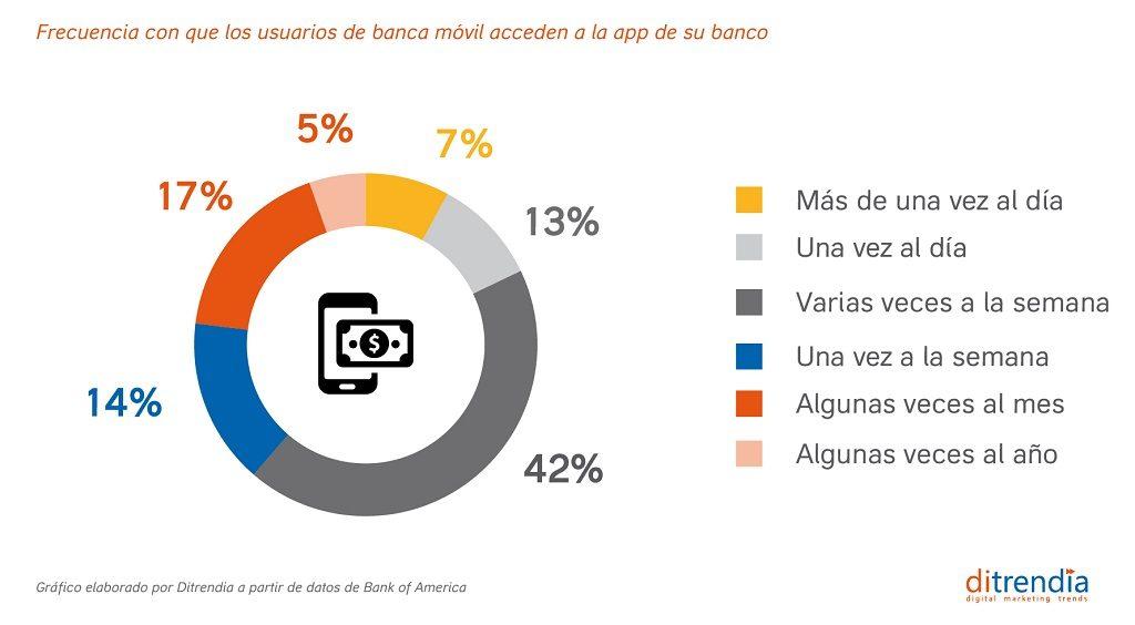 Frecuenda de uso de la banca móvil