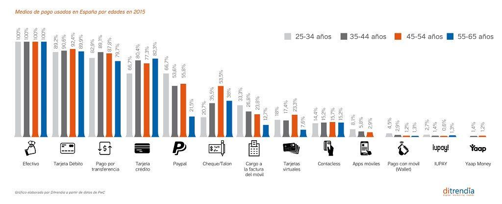 Medios de pago usados en España por edad