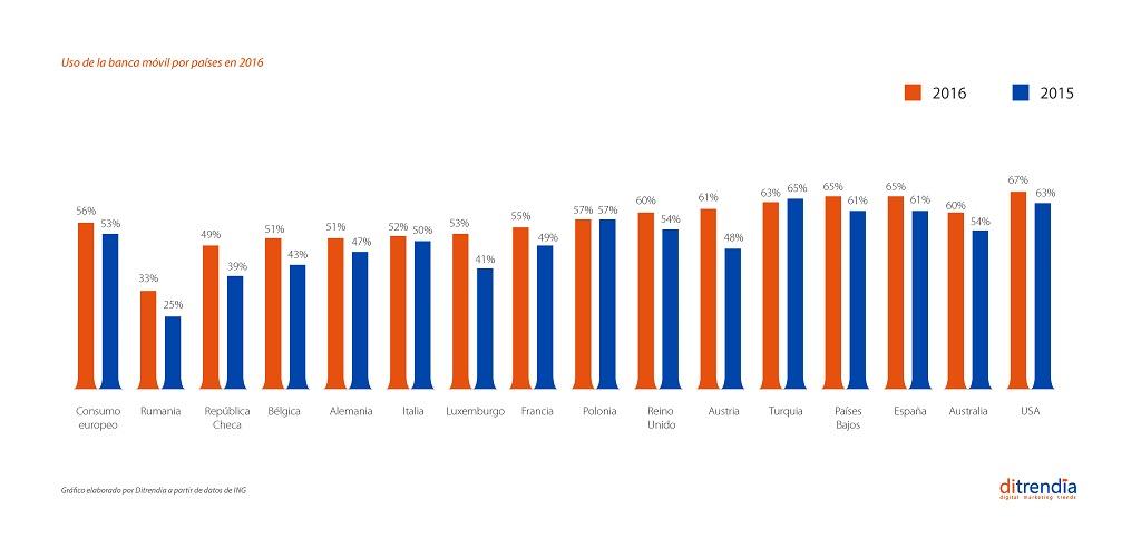 Uso de la banca móvil por países